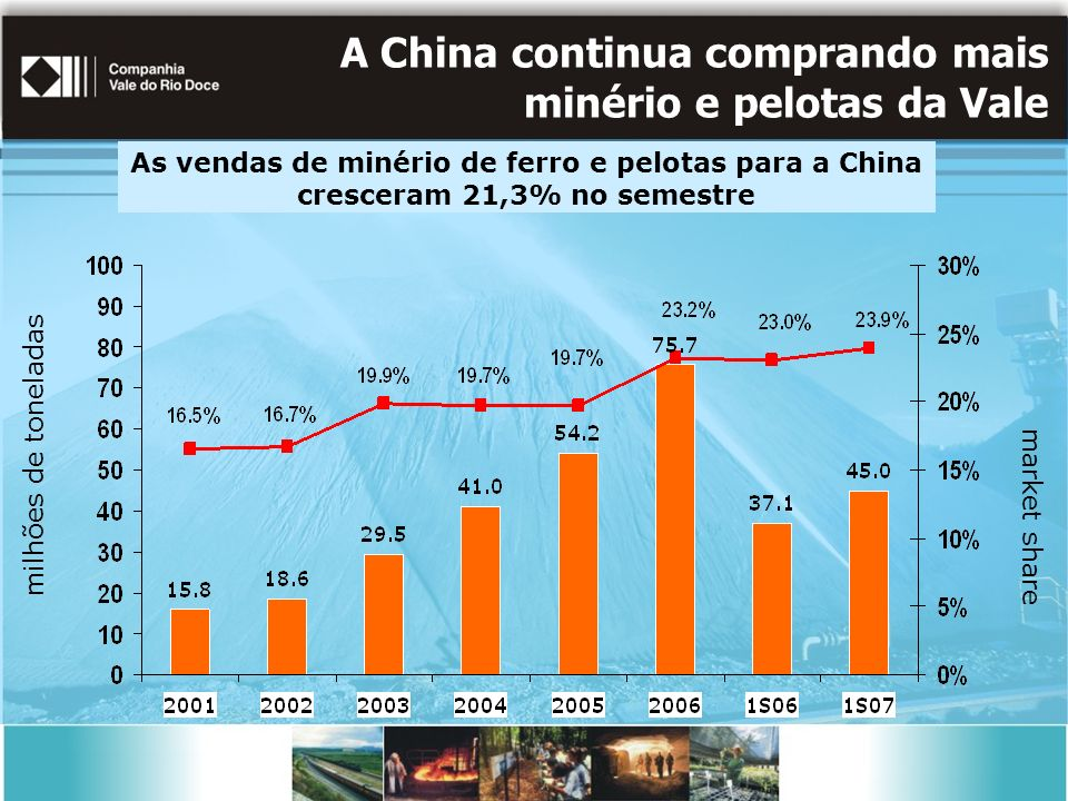 As vendas de minério de ferro e pelotas para a China cresceram 21,3% no semestre milhões de toneladas market share A China continua comprando mais minério e pelotas da Vale