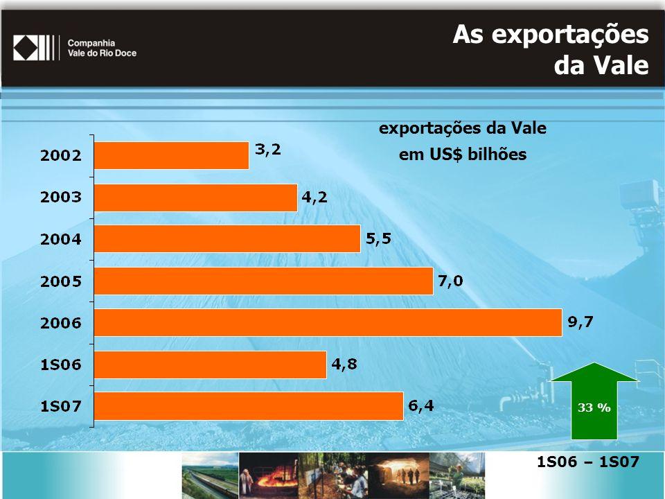 As exportações da Vale exportações da Vale em US$ bilhões 33 % 1S06 – 1S07