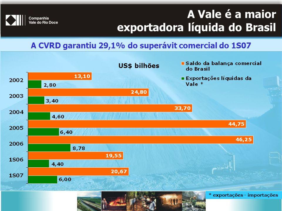 A Vale é a maior exportadora líquida do Brasil US$ bilhões * exportações - importações A CVRD garantiu 29,1% do superávit comercial do 1S07