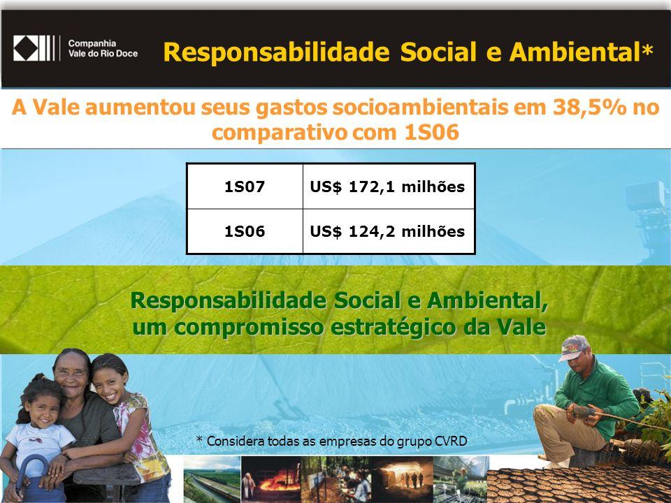 Responsabilidade Social e Ambiental * Responsabilidade Social e Ambiental, um compromisso estratégico da Vale 1S07US$ 172,1 milhões 1S06US$ 124,2 milhões A Vale aumentou seus gastos socioambientais em 38,5% no comparativo com 1S06 A Vale aumentou seus gastos socioambientais em 38,5% no comparativo com 1S06 * Considera todas as empresas do grupo CVRD