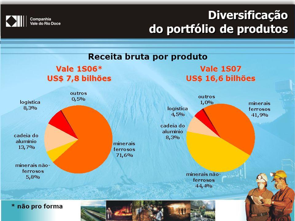 Diversificação do portfólio de produtos Receita bruta por produto Vale 1S07 US$ 16,6 bilhões Vale 1S06* US$ 7,8 bilhões * não pro forma