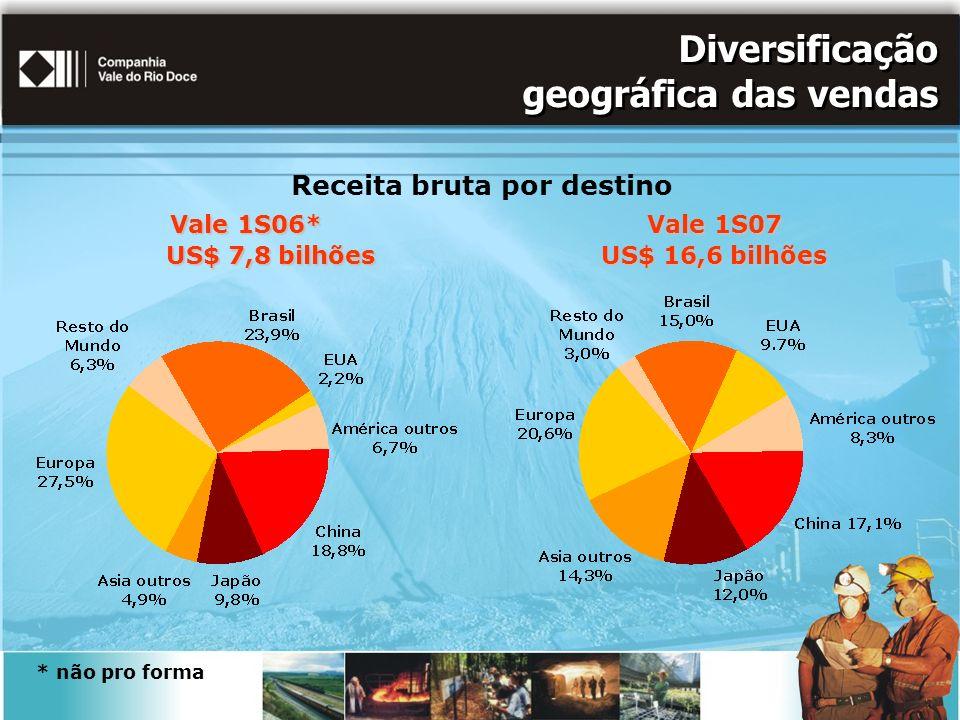 Diversificação geográfica das vendas Receita bruta por destino Vale 1S07 US$ 16,6 bilhões Vale 1S06* US$ 7,8 bilhões US$ 7,8 bilhões * não pro forma
