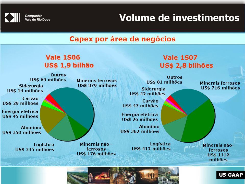 Volume de investimentos Capex por área de negócios Minerais ferrosos US$ 716 milhões Logística US$ 412 milhões Minerais não- ferrosos US$ 1112 milhões