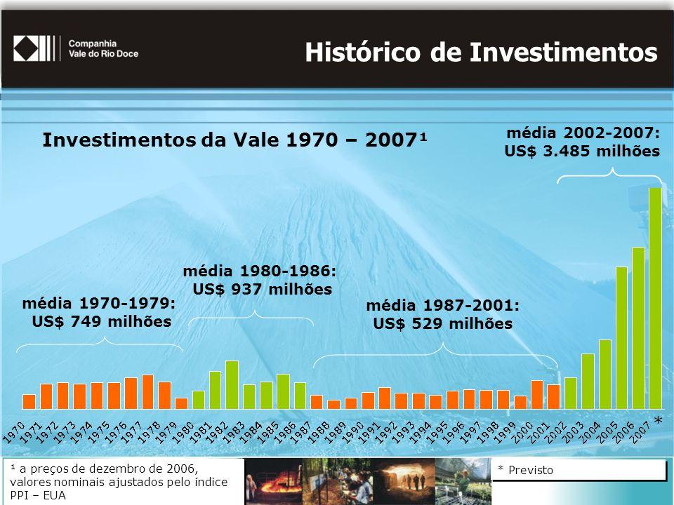 Histórico de Investimentos Investimentos da Vale 1970 – 2007¹ ¹ a preços de dezembro de 2006, valores nominais ajustados pelo índice PPI – EUA média 1970-1979: US$ 749 milhões média 1980-1986: US$ 937 milhões média 1987-2001: US$ 529 milhões média 2002-2007: US$ 3.485 milhões * Previsto *