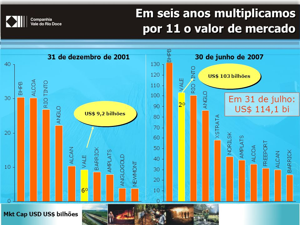 Em seis anos multiplicamos por 11 o valor de mercado 31 de dezembro de 200130 de junho de 2007 6º 2º Mkt Cap USD US$ bilhões US$ 9,2 bilhões US$ 103 b