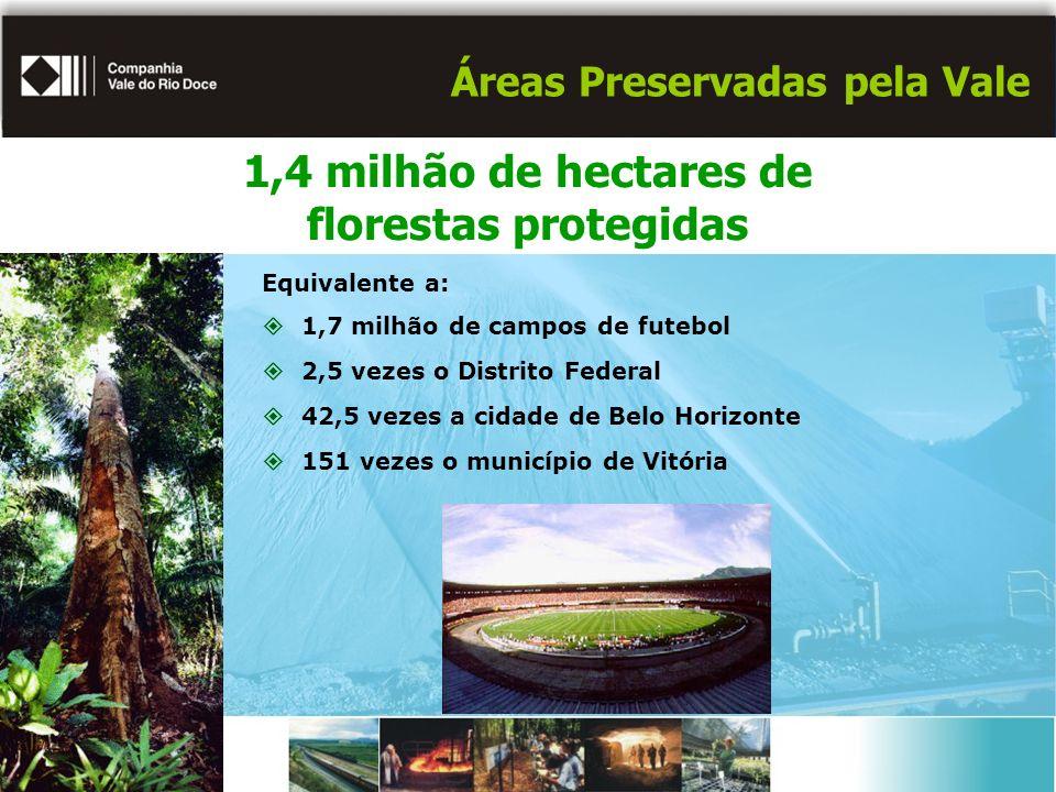 Áreas Preservadas pela Vale Equivalente a: 1,7 milhão de campos de futebol 2,5 vezes o Distrito Federal 42,5 vezes a cidade de Belo Horizonte 151 veze