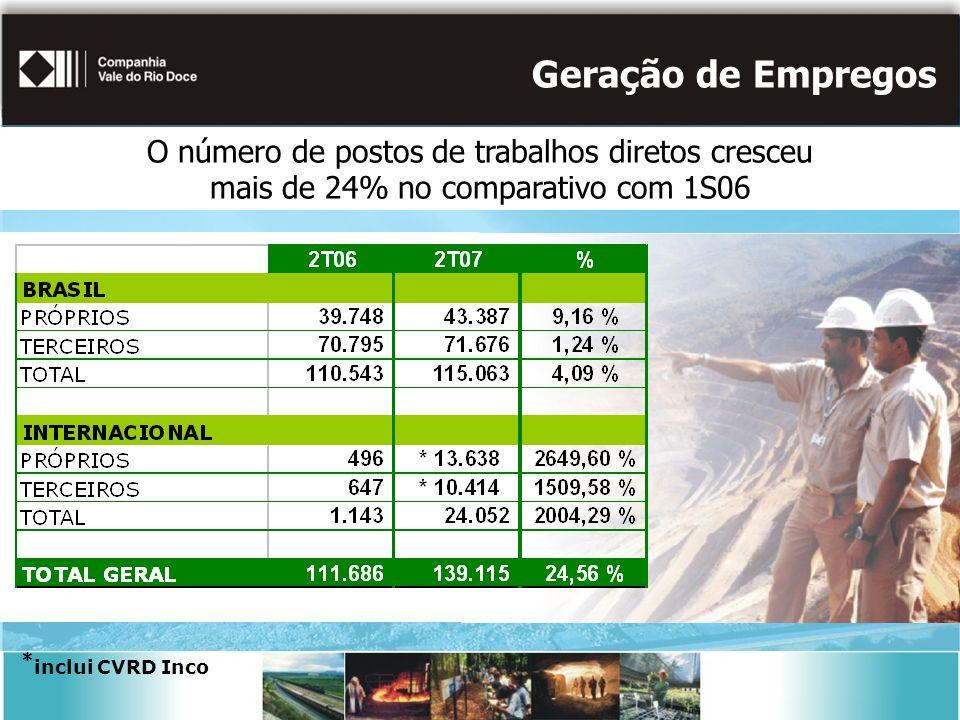 Geração de Empregos * inclui CVRD Inco O número de postos de trabalhos diretos cresceu mais de 24% no comparativo com 1S06