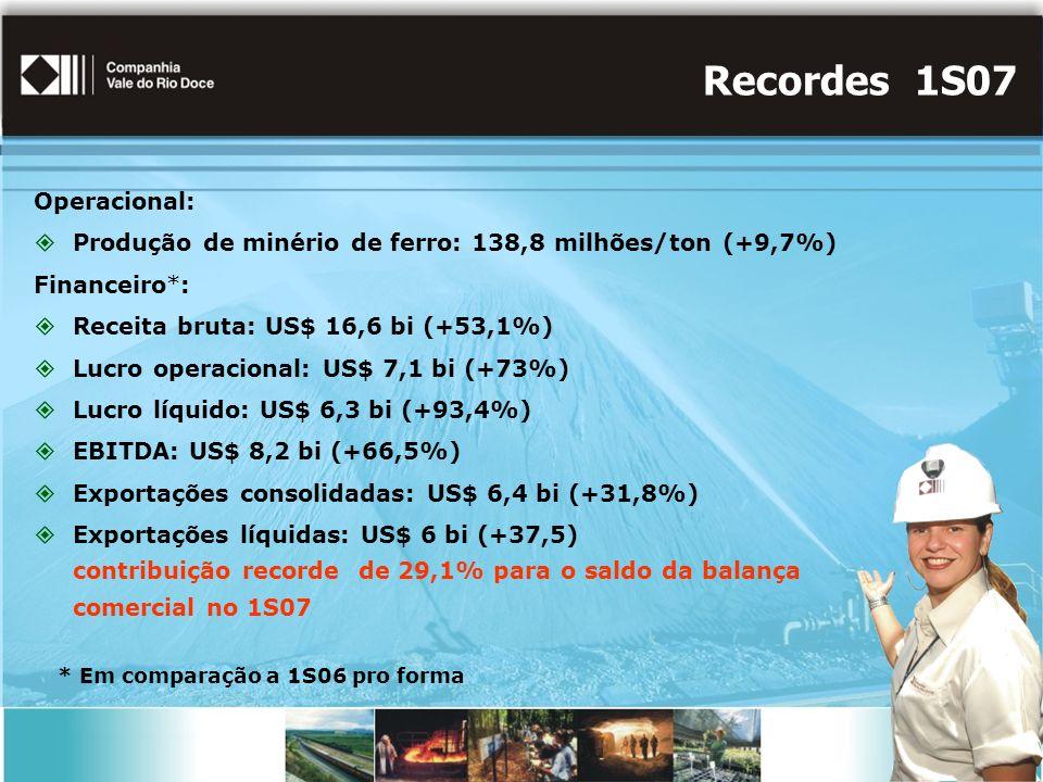 Recordes 1S07 Operacional: Produção de minério de ferro: 138,8 milhões/ton (+9,7%) Financeiro*: Receita bruta: US$ 16,6 bi (+53,1%) Lucro operacional: US$ 7,1 bi (+73%) Lucro líquido: US$ 6,3 bi (+93,4%) EBITDA: US$ 8,2 bi (+66,5%) Exportações consolidadas: US$ 6,4 bi (+31,8%) Exportações líquidas: US$ 6 bi (+37,5) contribuição recorde de 29,1% para o saldo da balança comercial no 1S07 * Em comparação a 1S06 pro forma