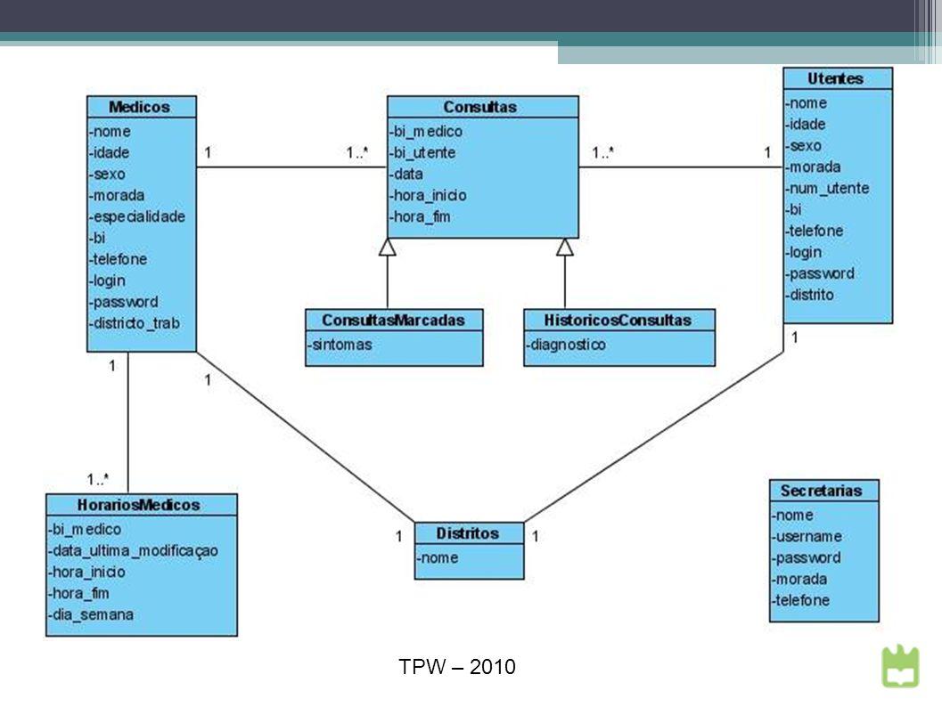Questões? TPW – 2010