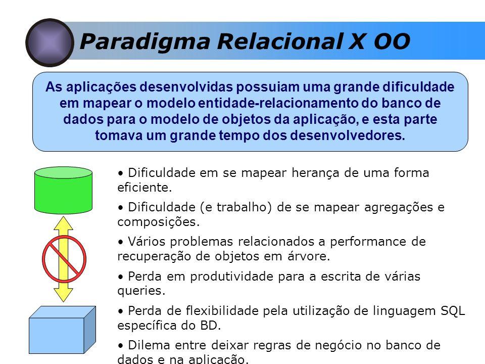 Paradigma Relacional X OO As aplicações desenvolvidas possuiam uma grande dificuldade em mapear o modelo entidade-relacionamento do banco de dados para o modelo de objetos da aplicação, e esta parte tomava um grande tempo dos desenvolvedores.