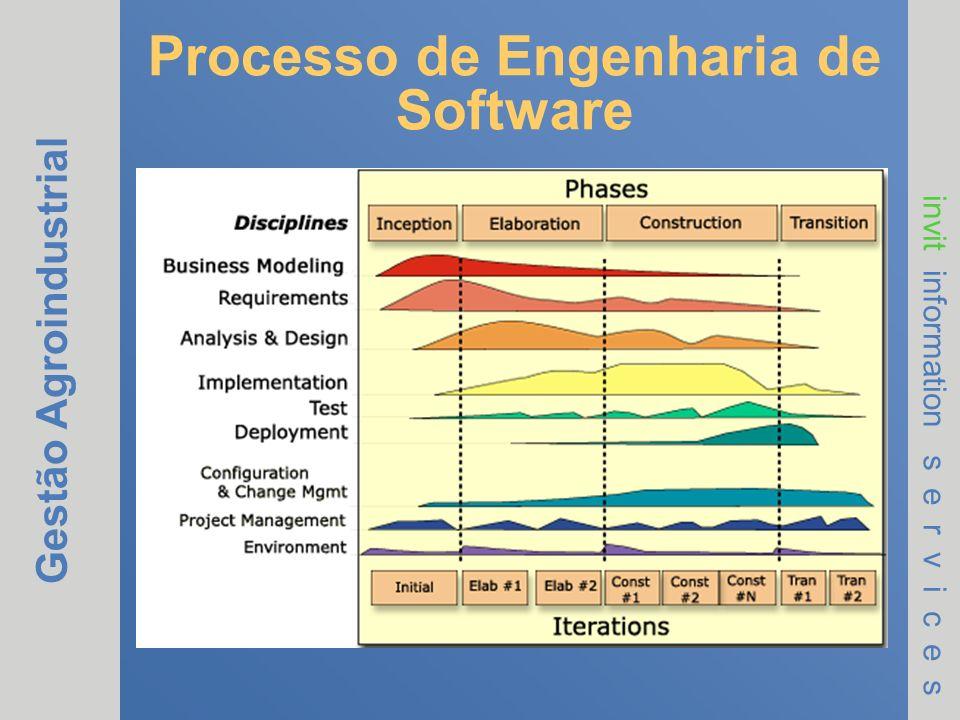 Gestão Agroindustrial invit information s e r v i c e s Processo de Engenharia de Software