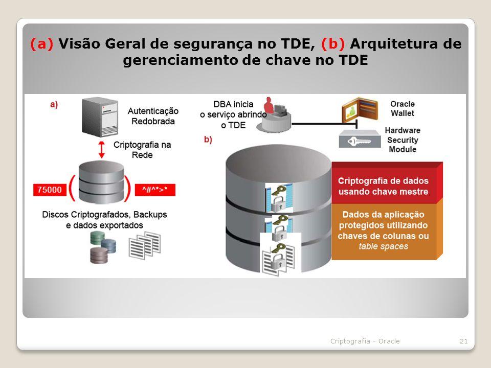 (a) Visão Geral de segurança no TDE, (b) Arquitetura de gerenciamento de chave no TDE 21Criptografia - Oracle