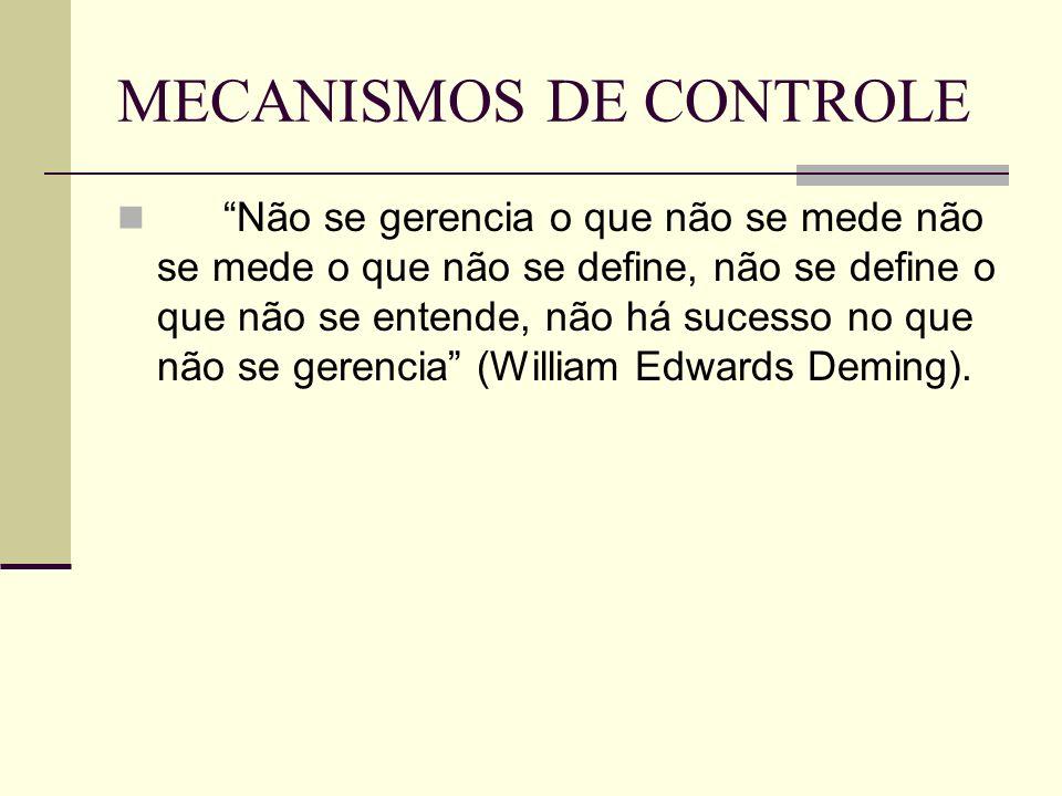 MECANISMOS DE CONTROLE Não se gerencia o que não se mede não se mede o que não se define, não se define o que não se entende, não há sucesso no que não se gerencia (William Edwards Deming).