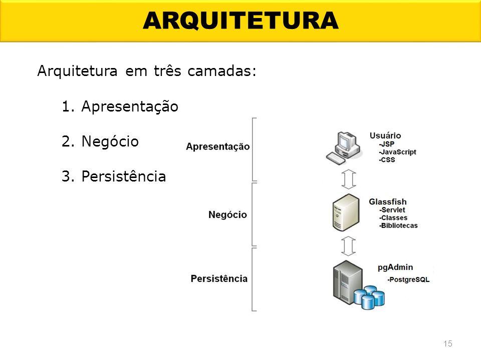 ARQUITETURA 15 Arquitetura em três camadas: 1. Apresentação 2. Negócio 3. Persistência