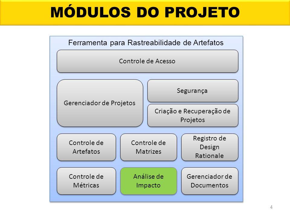 MODELO PROPOSTO 5 Controle de solicitações de mudanças Técnica de rastreabilidade com abordagem estática Relatórios das informações do sistema Apresentação dos resultados da análise de impacto Modelo para análise de impacto baseado em rastreabilidade de artefatos Análise de impacto baseado em rastreabilidade Busca em matrizes de rastreabilidade Análise dos impactos diretos e indiretos