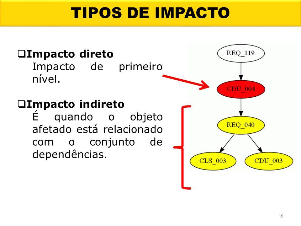 TIPOS DE IMPACTO Impacto direto Impacto de primeiro nível. Impacto indireto É quando o objeto afetado está relacionado com o conjunto de dependências.