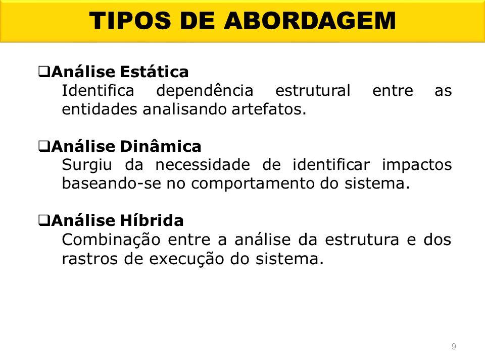 TIPOS DE ABORDAGEM Análise Estática Identifica dependência estrutural entre as entidades analisando artefatos. Análise Dinâmica Surgiu da necessidade