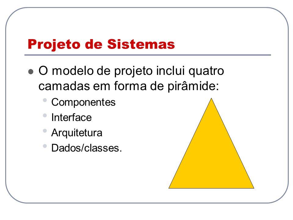Projeto de Sistemas O modelo de projeto inclui quatro camadas em forma de pirâmide: Componentes Interface Arquitetura Dados/classes.