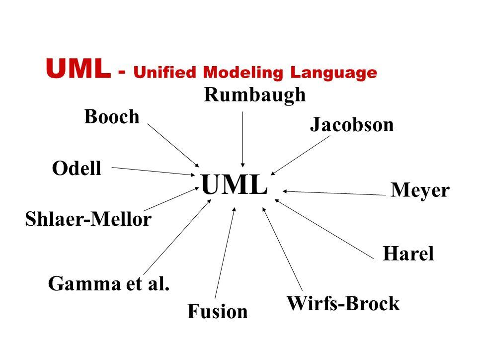 UML - Unified Modeling Language UML Booch Rumbaugh Jacobson Meyer Harel Wirfs-Brock Fusion Gamma et al. Shlaer-Mellor Odell