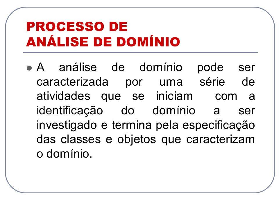 PROCESSO DE ANÁLISE DE DOMÍNIO A análise de domínio pode ser caracterizada por uma série de atividades que se iniciam com a identificação do domínio a