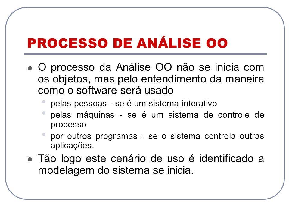 PROCESSO DE ANÁLISE OO O processo da Análise OO não se inicia com os objetos, mas pelo entendimento da maneira como o software será usado pelas pessoa
