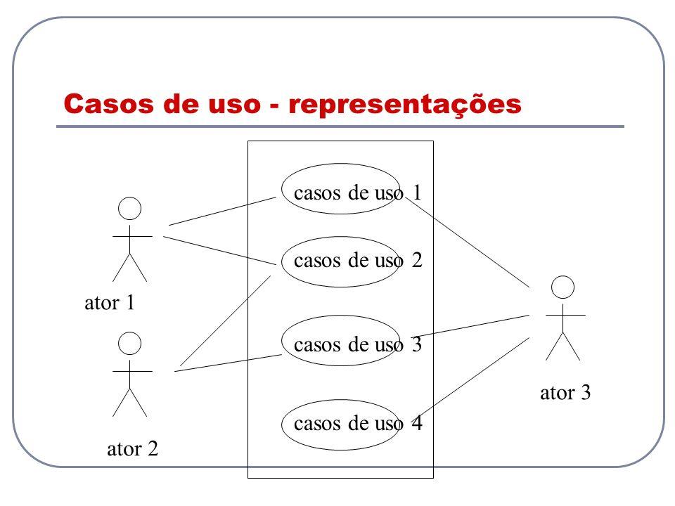 Casos de uso - representações ator 1 ator 2 ator 3 casos de uso 1 casos de uso 2 casos de uso 3 casos de uso 4