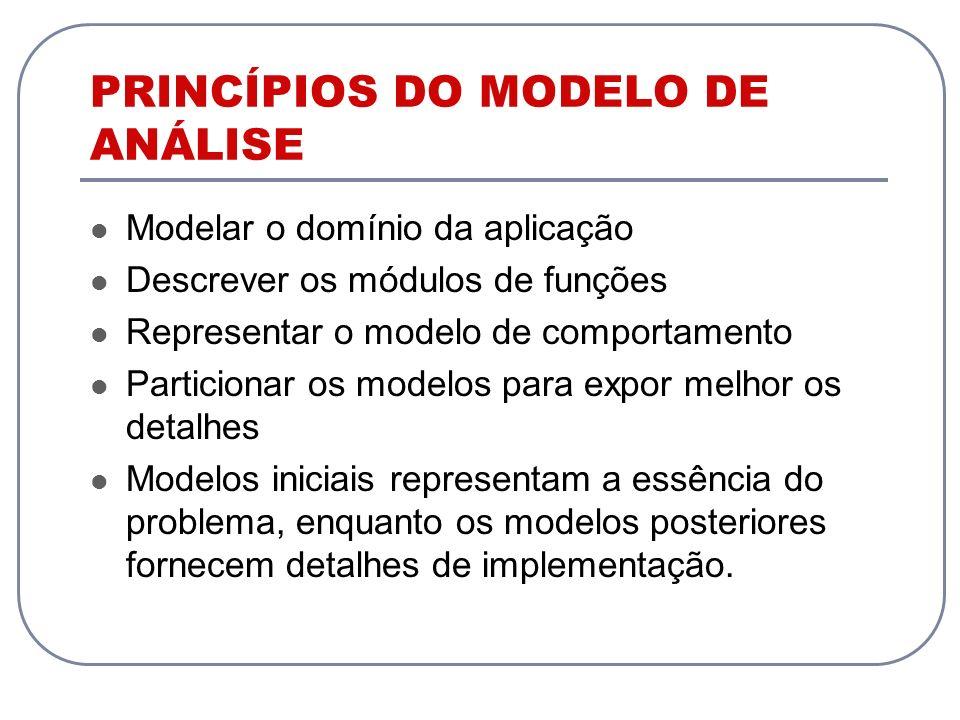 PRINCÍPIOS DO MODELO DE ANÁLISE Modelar o domínio da aplicação Descrever os módulos de funções Representar o modelo de comportamento Particionar os mo