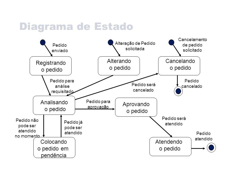 Diagrama de Estado Registrando o pedido Alterando o pedido Cancelando o pedido Analisando o pedido Atendendo o pedido Aprovando o pedido Colocando o p