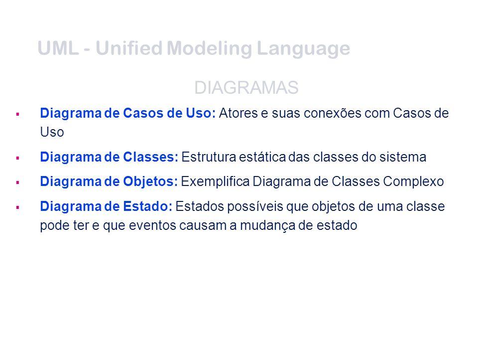 UML - Unified Modeling Language DIAGRAMAS Diagrama de Casos de Uso: Atores e suas conexões com Casos de Uso Diagrama de Classes: Estrutura estática da