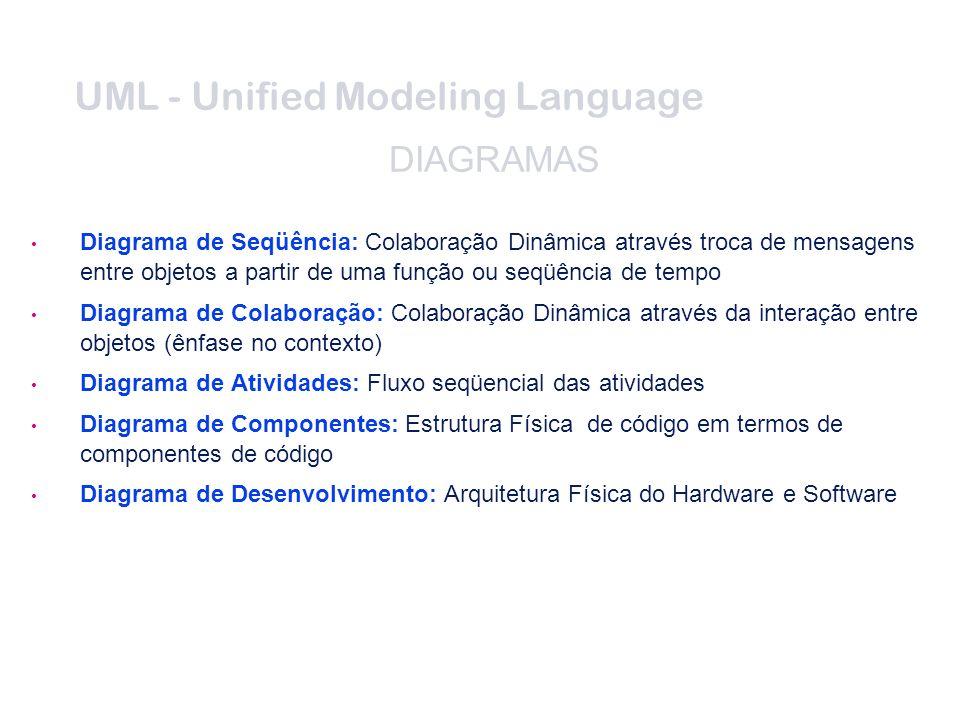 UML - Unified Modeling Language DIAGRAMAS Diagrama de Seqüência: Colaboração Dinâmica através troca de mensagens entre objetos a partir de uma função