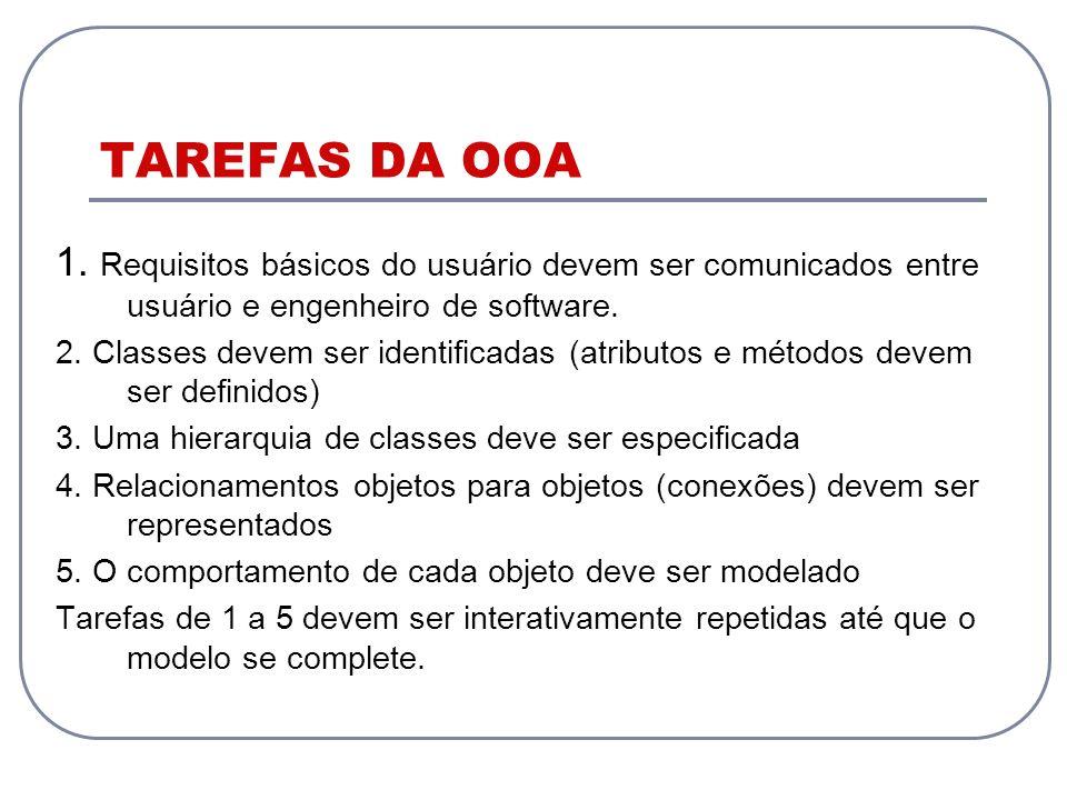 TAREFAS DA OOA 1. Requisitos básicos do usuário devem ser comunicados entre usuário e engenheiro de software. 2. Classes devem ser identificadas (atri