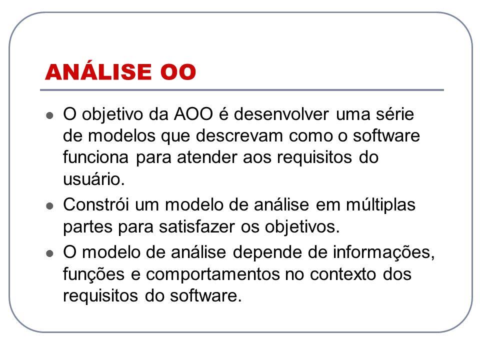 ANÁLISE OO O objetivo da AOO é desenvolver uma série de modelos que descrevam como o software funciona para atender aos requisitos do usuário. Constró
