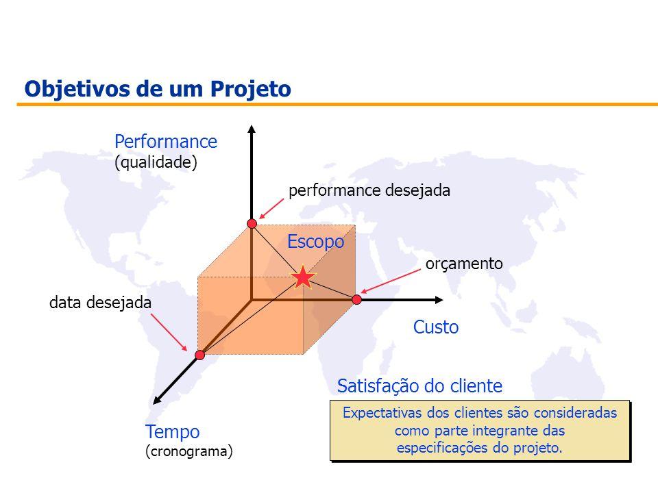 Objetivos de um Projeto Performance (qualidade) Custo Tempo (cronograma) data desejada orçamento performance desejada Expectativas dos clientes são co