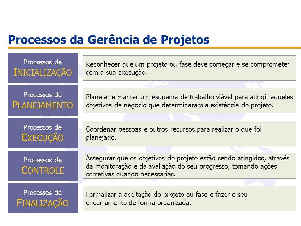 Processos da Gerência de Projetos Processos de I NICIALIZAÇÃO Reconhecer que um projeto ou fase deve começar e se comprometer com a sua execução. Proc