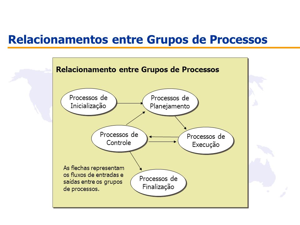 Relacionamentos entre Grupos de Processos Processos de Inicialização Processos de Inicialização Processos de Controle Processos de Controle Processos