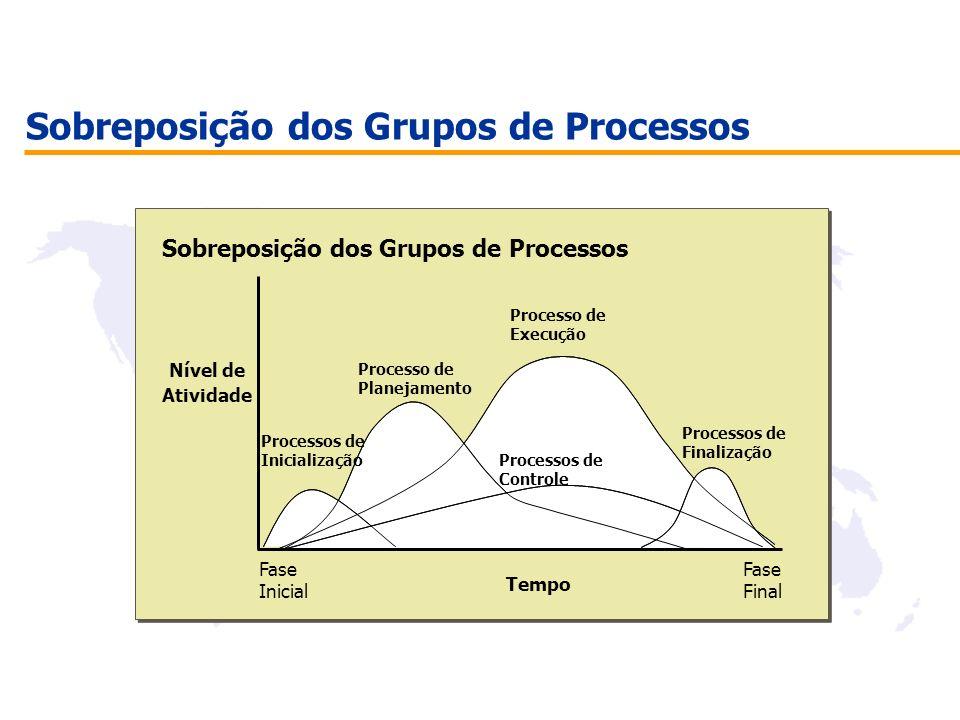 Sobreposição dos Grupos de Processos Nível de Atividade Processo de Planejamento Processo de Execução Fase Inicial Tempo Fase Final Processos de Contr