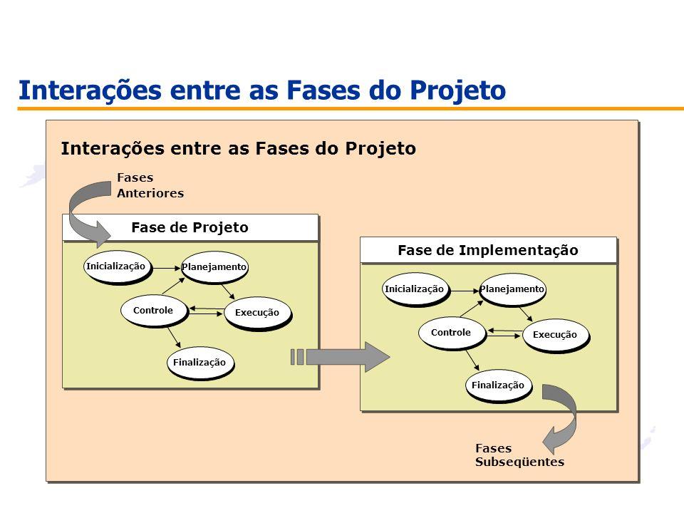 Interações entre as Fases do Projeto Fase de Implementação Inicialização Controle s s Planejamento Execução Finalização Fases Anteriores Fase de Proje