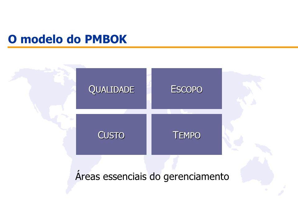 O modelo do PMBOK Q UALIDADE Q UALIDADE E SCOPO E SCOPO C USTO C USTO T EMPO T EMPO Áreas essenciais do gerenciamento