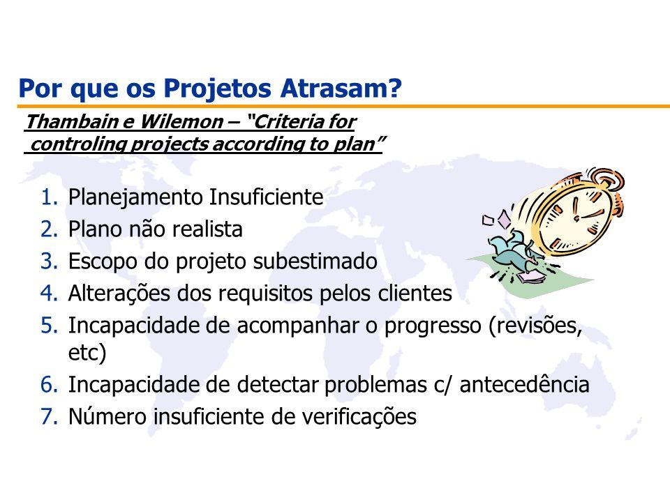 Por que os Projetos Atrasam? 1.Planejamento Insuficiente 2.Plano não realista 3.Escopo do projeto subestimado 4.Alterações dos requisitos pelos client