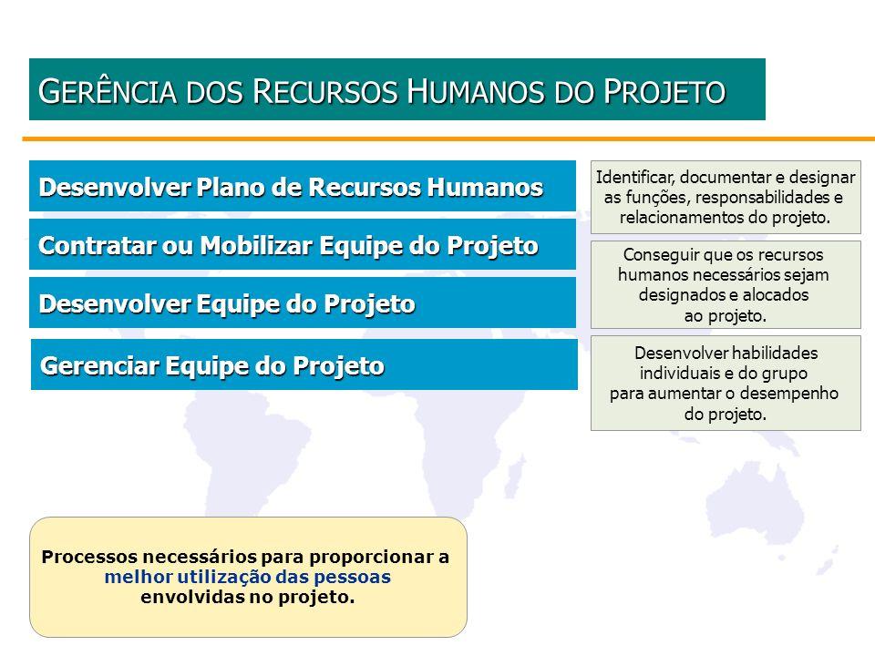 Desenvolver Plano de Recursos Humanos Desenvolver Plano de Recursos Humanos G ERÊNCIA DOS R ECURSOS H UMANOS DO P ROJETO G ERÊNCIA DOS R ECURSOS H UMA