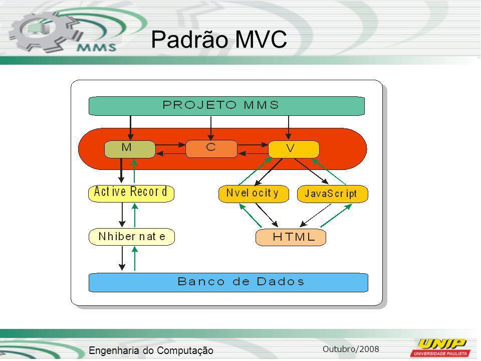 Outubro/2008 Engenharia do Computação Padrão MVC
