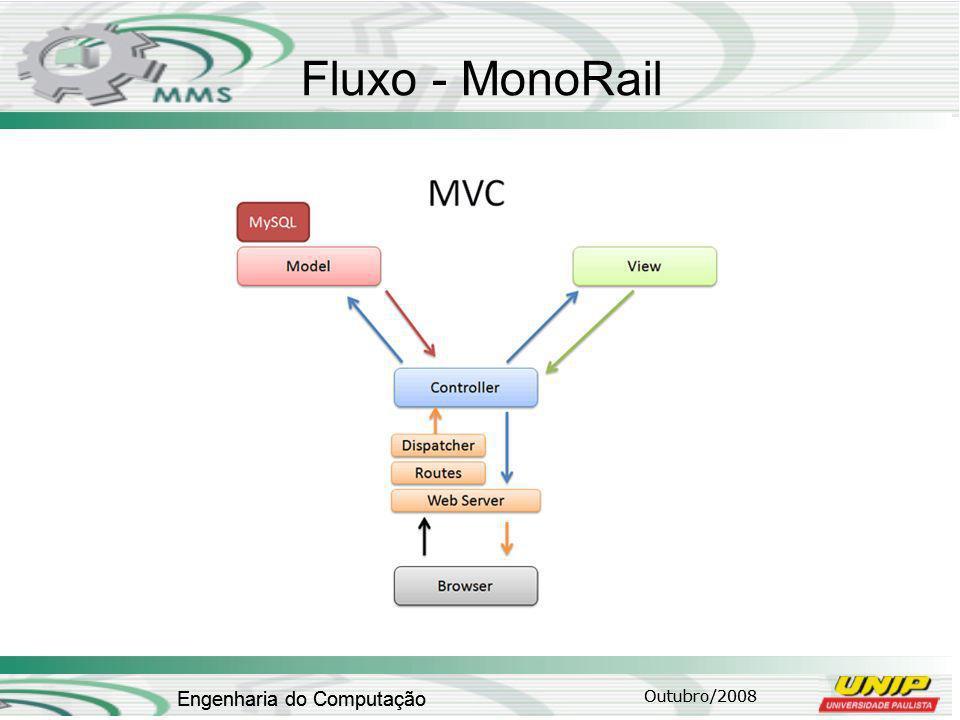 Outubro/2008 Engenharia do Computação Fluxo - MonoRail Outubro/2008 Engenharia do Computação