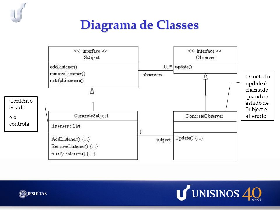 Diagrama de Classes Contêm o estado e o controla O método update é chamado quando o estado de Subject é alterado