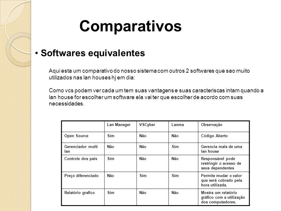 Comparativos Softwares equivalentes Lan ManagerVSCyberLanmaObservação Open SourceSimNão Código Aberto Gerenciador multi lan Não SimGerencia mais de um