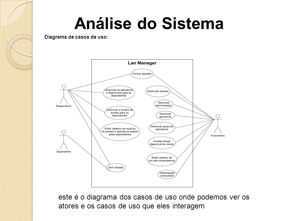 Análise do Sistema Diagrama de casos de uso: este é o diagrama dos casos de uso onde podemos ver os atores e os casos de uso que eles interagem