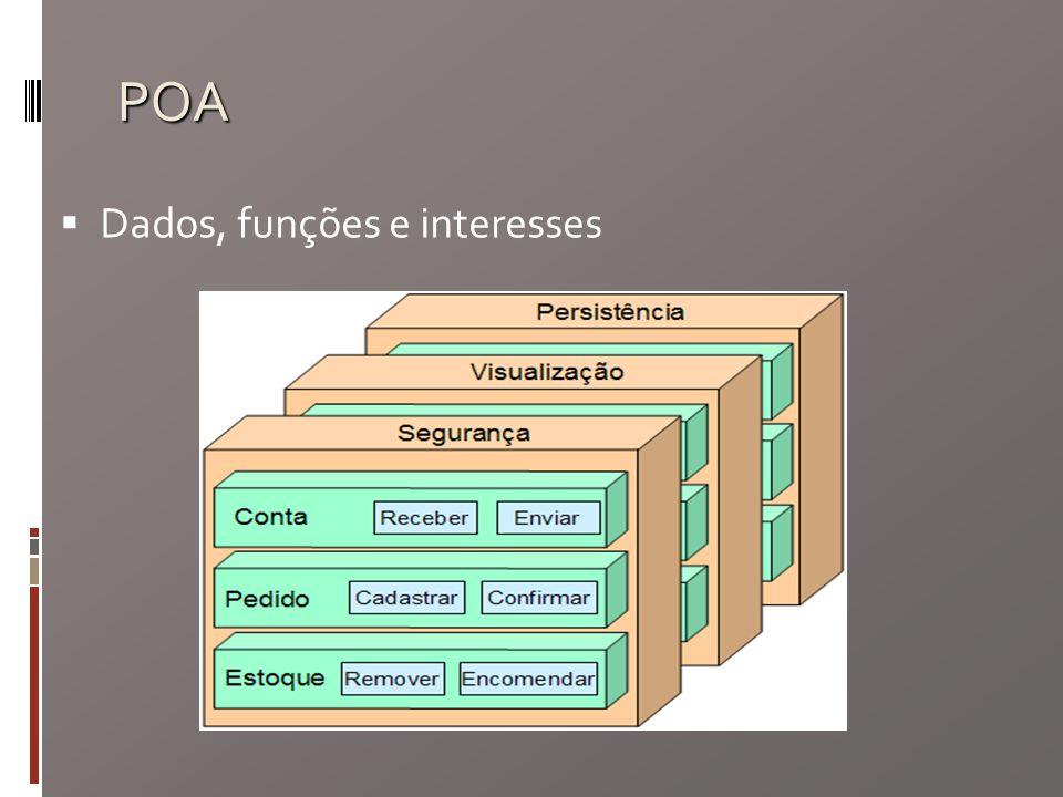 POA Dados, funções e interesses