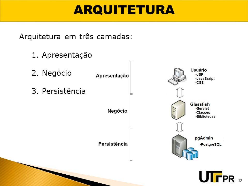 ARQUITETURA 13 Arquitetura em três camadas: 1. Apresentação 2. Negócio 3. Persistência