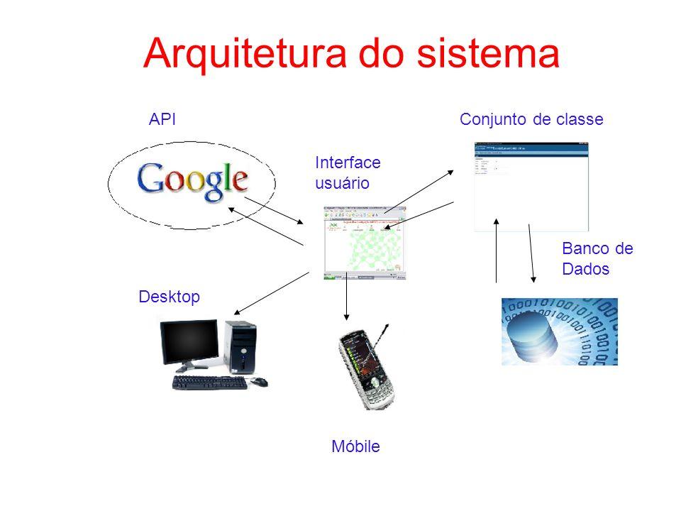 Arquitetura do sistema APIConjunto de classe Banco de Dados Interface usuário Desktop Móbile