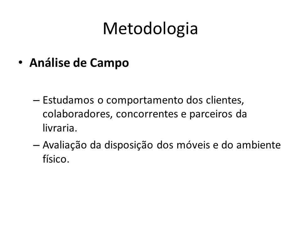 Metodologia Análise de Campo – Estudamos o comportamento dos clientes, colaboradores, concorrentes e parceiros da livraria.