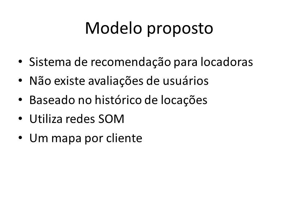 Modelo proposto Sistema de recomendação para locadoras Não existe avaliações de usuários Baseado no histórico de locações Utiliza redes SOM Um mapa po